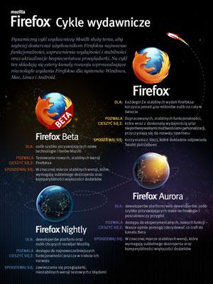 firefox cykl wydawniczy 1